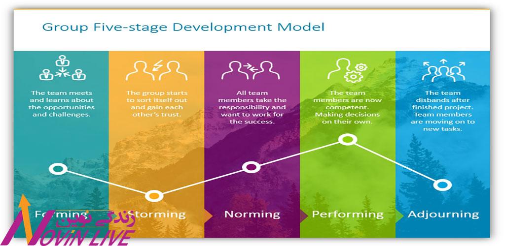 مدل 5 مرحله ای تکامل گروه و تیم تاکمن